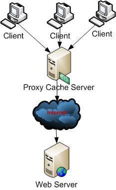 proxy_caching